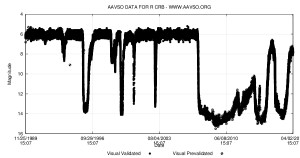 Visual light curve of R Coronae Borealis over the past 18 years, from the AAVSO archive.