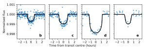 Phase-folded transit light curves of the three detected planets (b, c, d) and the planet candidate (e); from Wells, Poppenhaeger & Watson (2017).