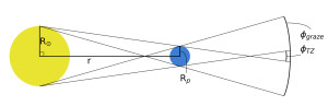 """The shadow projected outward by a planet orbiting its star is the """"Transit Visibility Zone"""", i.e. the area in the universe where the planet can be detected by its transit (Wells, Poppenhaeger et al. 2017)."""