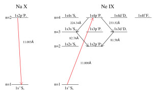Energy level diagram for the transitions involved in this X-ray photopumping mechanism. This is actually the first time that one of my papers has an energy level diagram plot in it.