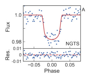 Transit light curve of the newly discovered Hot Jupiter NGTS-3Ab, from Günther et al. (2018).